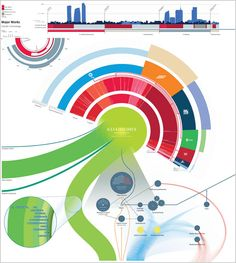 Beautiful infographics / Bellas infografías