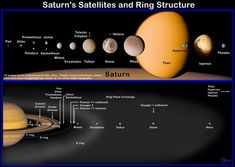 "Saturn's satellites and ring structures. (Credit: ESA) Mona Evans, ""10 Amazing Facts about Saturn's Moons"" http://www.bellaonline.com/articles/art28136.asp"