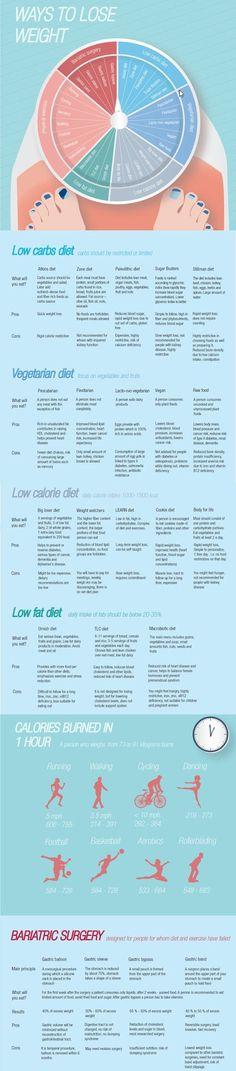 Ways to lose weight