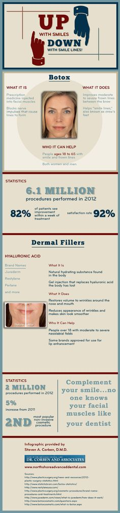 Botox is a good solution for people ages 18 to 65 who have smile or frown lines. This procedure offers a 92% satisfaction rate. Learn about Botox and dermal fillers in this infographic from a cosmetic dentist in Salem.