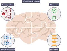 Introducing computational thinking
