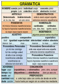 How to Learn Spanish Verbs – Learn Spanish Spanish Verb Tenses, Spanish Grammar, Spanish Vocabulary, Spanish Words, Spanish Language Learning, Spanish Teacher, Spanish Classroom, Spanish Lessons, Teaching Spanish
