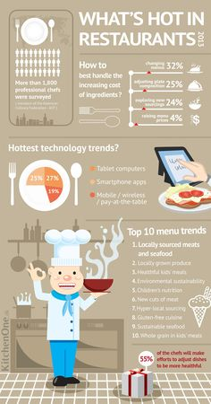 What's hot in restaurants 2013 - Look whats hot in restaurants (2013) and discover the top 10 menu trends. More that 1,800 chefs were surveyed by the National Restaurant Association.