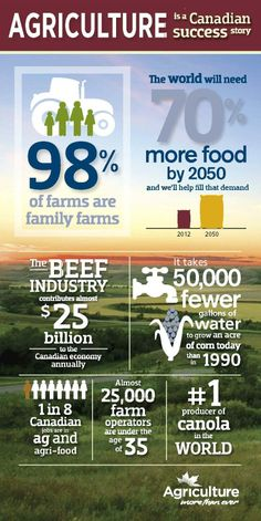 CFA in Action - Interesting Ag facts, Federal Pre-Budget Submission, Food Safety ...