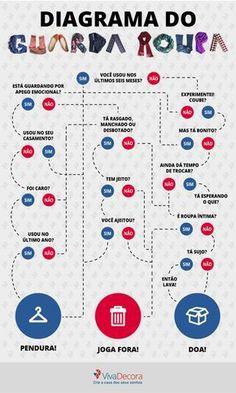 Diagrama do guarda roupa: Saiba como separar as roupas para doação :) #organização