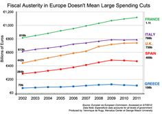 What does austerity mean in Europe? Veronique de Rugy's latest chart shows that it doesn't include substantial spending cuts.