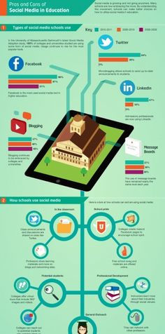 Pros And Cons Of Social Media In Education Infographic