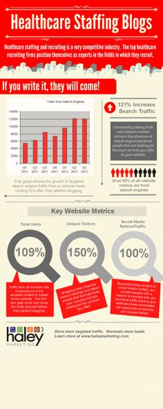 Infographic and Trends on Pinterest