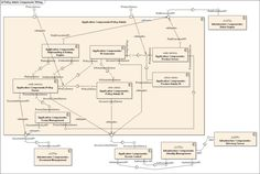 Component diagram - Wikipedia, the free encyclopedia Activity Diagram, Component Diagram, Software Development, Management, Free, Image, Sd, Design, Business