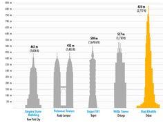 Comparison Burj Khalifa with other famous Sky Scrapers