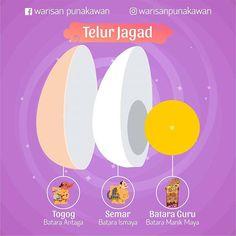 Klo pernah denger asal usul Semar& Togog, pasti salah satunya versi telur kan gaezz.  Mungkin masih ada versi lain, tapi yg terpopuler cerita telur ini. Jumlahnya juga macem2 lo sob, ada yg bilang selaputnya juga diitung, titik di kuningnya (germinal disc) jg, tapi yg pasti bagian utamanya ini:  Kulit Telur: Sang Hyang Antaga Putih Telur: Sang Hyang Ismaya Kuning Telur: Sang Hyang Manikmaya  Mereka anak dari Sang Hyang Wenang & tinggal di khayangan sampe akhirnya dapet tugas masing2…