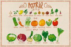 Avril: Fruits, Légumes de Saison