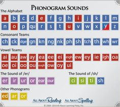 Phonogram Sounds from All About Learning