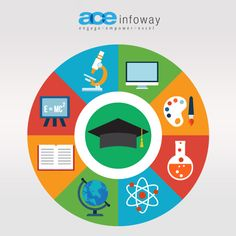 Interactive Learning has replaced the traditional method of imparting education and Information Technology takes a big chunk of this pie to make education industry of what it is today then what it was. Textbooks are replaced by Tablets, all the information available in the palm of the learner. #EducationSoftware #Education #software #Development
