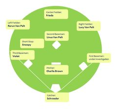 「スヌーピー 野球」の画像検索結果
