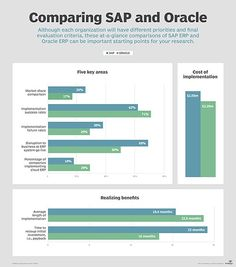 SAP vs #oracle #and #sap #are #the #biggest #erp #vendors http://austin.nef2.com/sap-vs-oracle-and-sap-are-the-biggest-erp-vendors/  # SAP vs. Oracle: Which ERP implementation is right for you? Many CIOs looking to implement new ERP software will, no doubt, end up considering the industry's two biggest behemoths: SAP and Oracle. While both vendors are clear market share leaders and have very well-established product lines, the strengths, weaknesses, risks and product roadmaps of these two…
