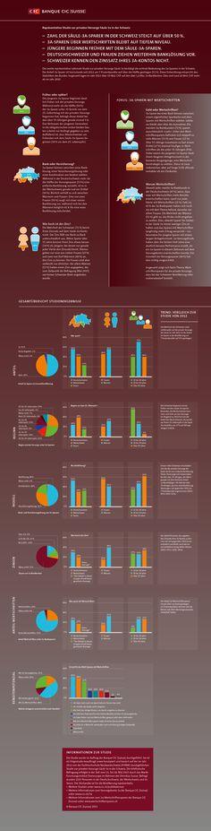 Infographic, Switzerland, Things To Do, Life