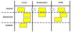 improvement cycle of process improvement improvement process improvement plan service process improvement process improvement business process processes at work improvement methodology improvement tools Visual Management, Business Management, Business Planning, Time Management, Ms Project, Project Board, Kaizen, Scrum Board, Process Improvement