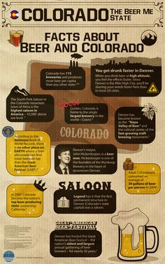 Facts about Beer & Colorado. Colorado is the Craftbeer capital of the USA. The Front Range from Denver to Boulder up to Ft Collins has become known as the Napa Valley of beer.