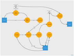 30 Data Flow Diagrams Yc Examples Ideas Data Flow Diagram Diagram Data