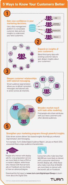 Mieux connaître ses clients avec le data #frenchweb #data #digitalmarketing