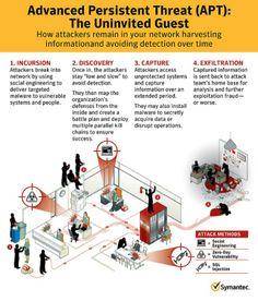 Advanced Persistent Threats (APT) - The Uninvited Guest by David Martin via slideshare