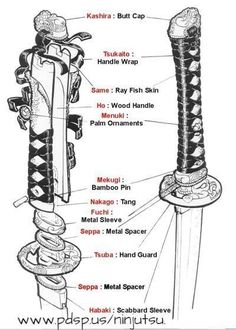 This is a nice visual glossary of all the fittings that a blade go into when creating a katana. I have studied kenjutsu and used katana's for a number of years and never knew the proper names for all these parts. Katana Swords, Samurai Swords, Knives And Swords, Samurai Armor Diy, Kendo, Armas Ninja, Japanese Sword, Fantasy Weapons, Japanese Culture