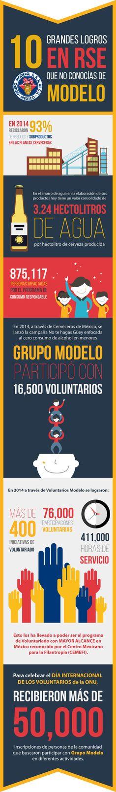 Entérate de los principales logros que tuvo Fundación Grupo Modelo en 2014 a través de la siguiente infografía. http://www.expoknews.com/10-grandes-logros-en-rse-que-no-conocias-de-modelo/