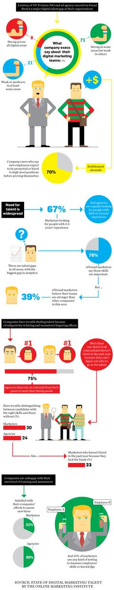 There Is a Digital Talent Gap   Adweek #infographic