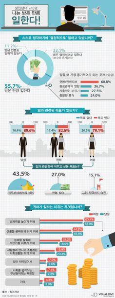 직장인 절반 이상, '연봉 받은 만큼 일 한다' [인포그래픽] #job #Infographic ⓒ 비주얼다이브 무단 복사·전재·재배포 금지
