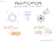 """FALSIFICATION""""When it comes to testing a theory we don't instinctively try to find evidence we're wrong. It's much easier and more mentally satisfying to find information that proves our intuition""""https://www.fs.blog/2014/02/peter-cathcart-wason-falsification/"""