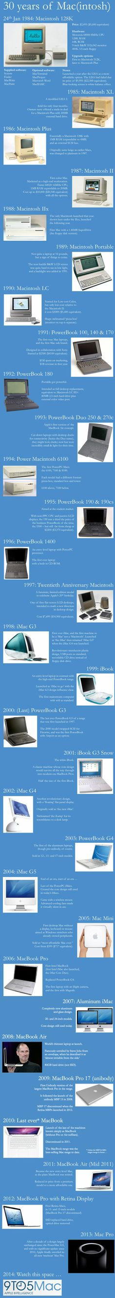 Today is the anniversary of the launch of the first Mac computer back in This great infographic by 9 to 5 Mac looks back on some of the notable Macs that have appeared over those 30 years. Apple Mac Computer, Mac Looks, Boston Dynamics, Steve Wozniak, Mac Collection, Happy 30th Birthday, Apple Inc, Change The World
