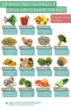 15 Great foods that naturally detox and cleanse the body. by aline