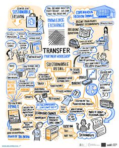 Some recent work for the Transfer project (run by the Centre for Sustainable Fashion and University of Sheffield ). Visual Thinking, Design Thinking, Mind Map Art, Mind Maps, Visual Note Taking, Visual Map, Bullet Journal Key, Sketches Of People, Sketch Notes