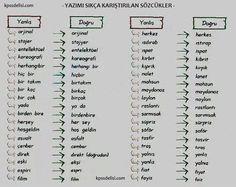 yazımı sıkça karıştırılan sözcükler  http://kpssdelisi.com/question/turkcede-yazimi-sikca-karistirilan-sozcukler/