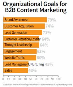 Brand awareness, customer acquisition, and lead generation are the top content marketing goals. Marketing Report, Marketing Goals, Business Marketing, Internet Marketing, Social Media Marketing, Digital Marketing, Social Business, Content Marketing Tools, Marketing Technology