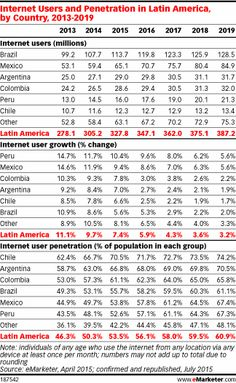 Total Media, Digital and Mobile Internet Ad Spending in Latin America, by Country, (billions) Internet Ads, Marketing Articles, Latin America, Ecommerce, Digital Marketing, Investing, Advertising, 2016 Rio, Arm Pits