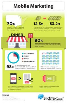 If you're looking for reasons to optimize your mobile website and form a full mobile marketing strategy, view these staggering statistics.
