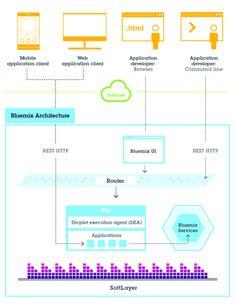 Bluemix architecture Ibm, Architecture, Software, Clouds, How To Plan, Arquitetura, Architecture Design, Cloud