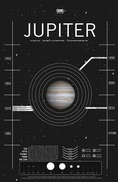 Ceres (dwarf planet) poster by Margot Trudell, detailing space exploration to each of the planets.