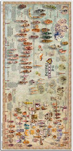 Goddess timeline, ancient world religion, mythology, sacred feminine