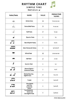 RHYTHM CHART (North American terminology) A useful handout for your students to use as a reference for their rhythm work.  :-)   More Freebies from Aussie Music Teacher at: http://www.pinterest.com/kimmd123/aussie-music-teachers-freebies/
