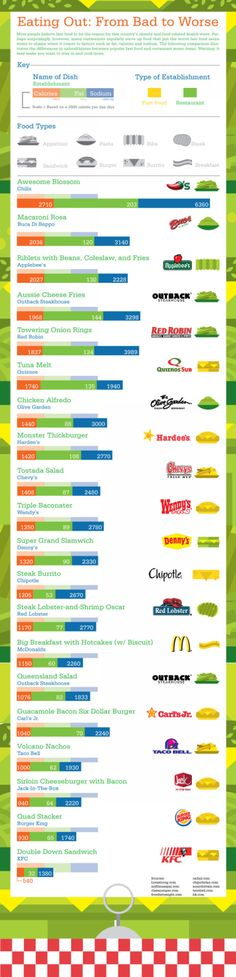 Food Infographics - Eating Out: From Bad to Worse. Why Fast Food is Bad for You. Health Facts, Health And Nutrition, Health And Wellness, Health Fitness, Healthy Tips, Healthy Choices, Healthy Eating, Stay Healthy, Healthy Meals