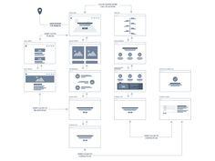 http://speckyboy.com/2015/01/28/collection-inspiring-sitemaps-user-flow-maps/