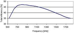 amtxg3.gif (1818 bytes) Pll, Line Chart