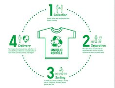 Clothes should not be seen as disposable products Recycling Process, Recycling Ideas, Textile Recycling, Reduce Reuse Recycle, Waste Paper, Recycling Programs, Information Design, Green Day, Used Clothing