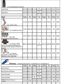 Kathmandu Trekking #Equipment Prices  www.SummitTrekEquipment.com