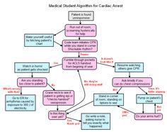 Medical Student Algorithm for Cardiac Arrest: A Cartoon Guide to Becoming a Doctor