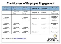 The 5 Levers of Employee Engagement