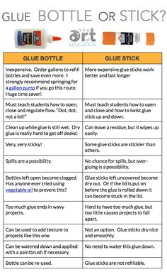 Let's take a minute to compare the pros and cons of the bottle verses the stick – two of the most commonly used glue methods out there.